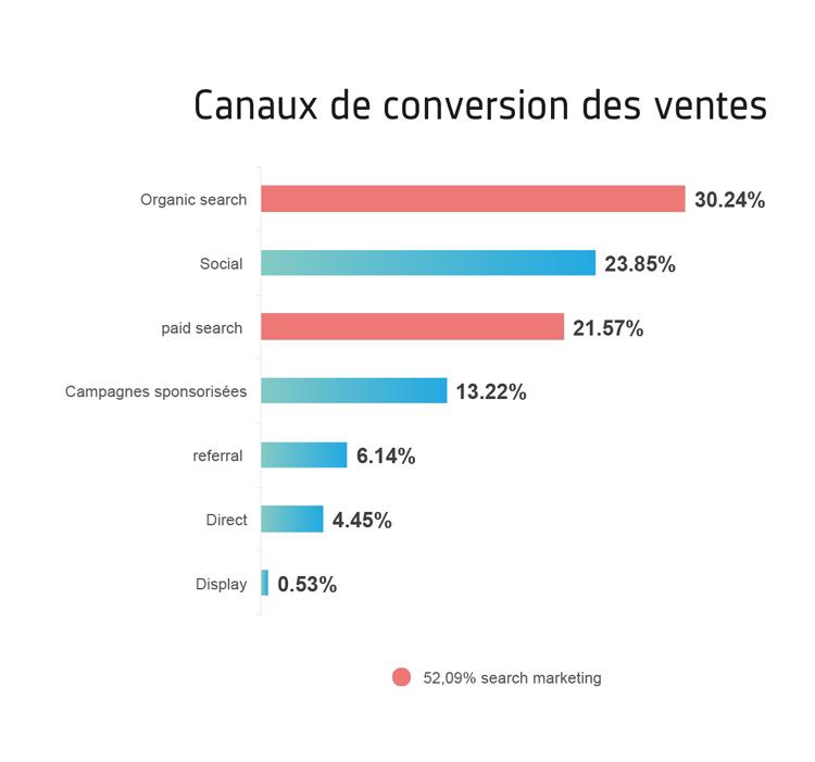 Canaux-de-conversion.jpg (61 KB)