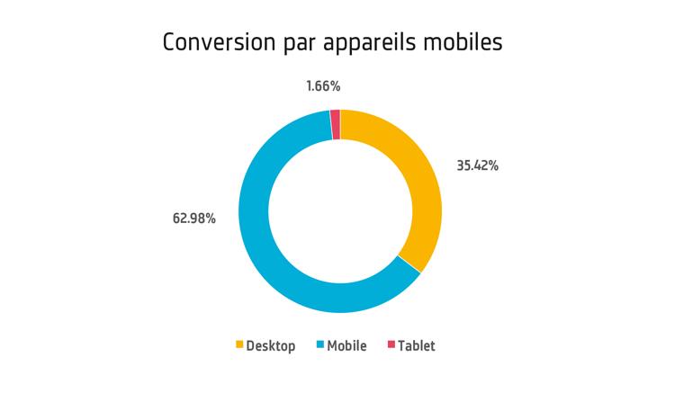 Conversion-par-appareils-mobiles.jpg (42 KB)